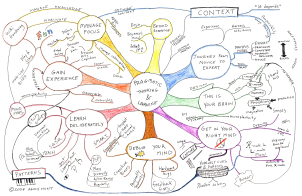 Mindmap Pragmatic learning and thinking