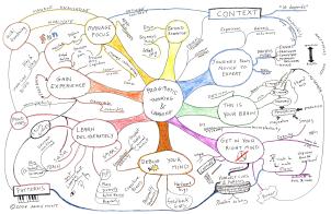 Mindmap Pragmatic learning and thinking