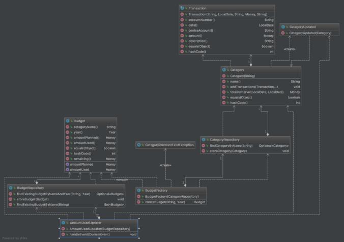 Domain-Driven Design model